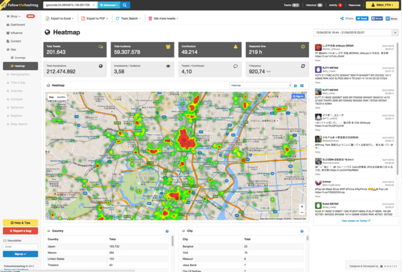 Followthehashtag - Twitter intelligence tool 7