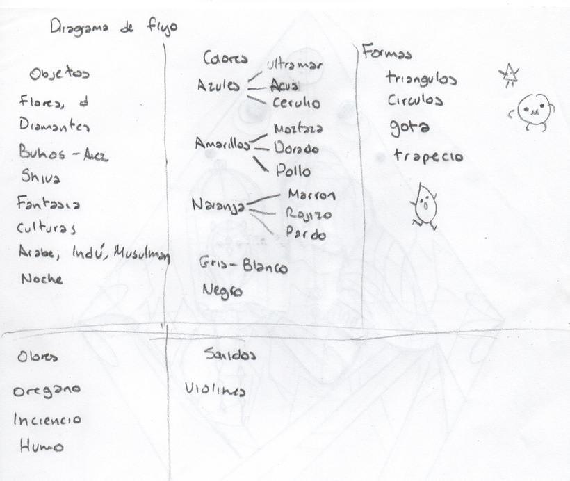 Mi Proyecto del curso: Ilustración para no ilustradores  0
