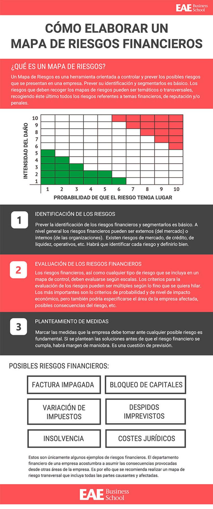 Cómo elaborar un mapa de riesgos financieros -1