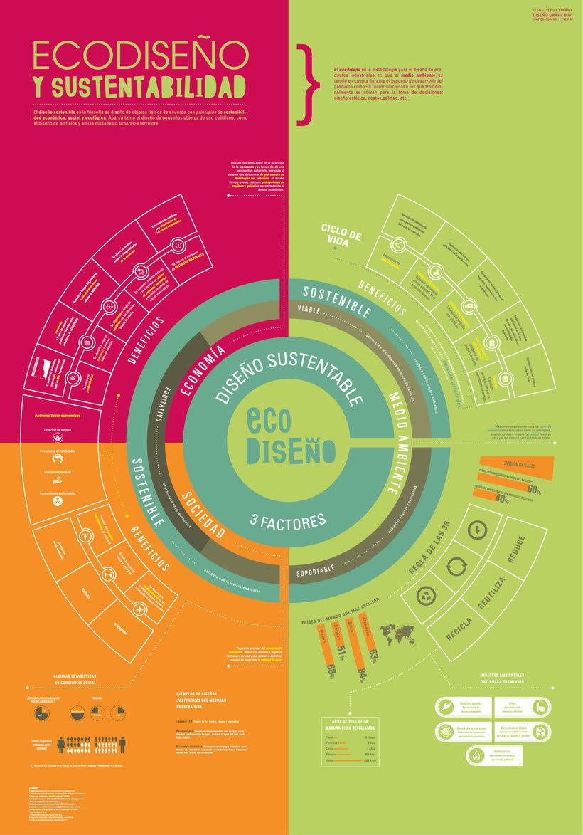 """Infografía """"Sustentabilidad y Ecodiseño"""" Tamaño real 70 cm x 1 metro -1"""