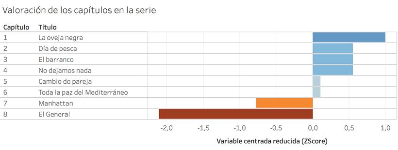 Crematorio Serie TV, valoraciones de los usuarios en IMDb 0