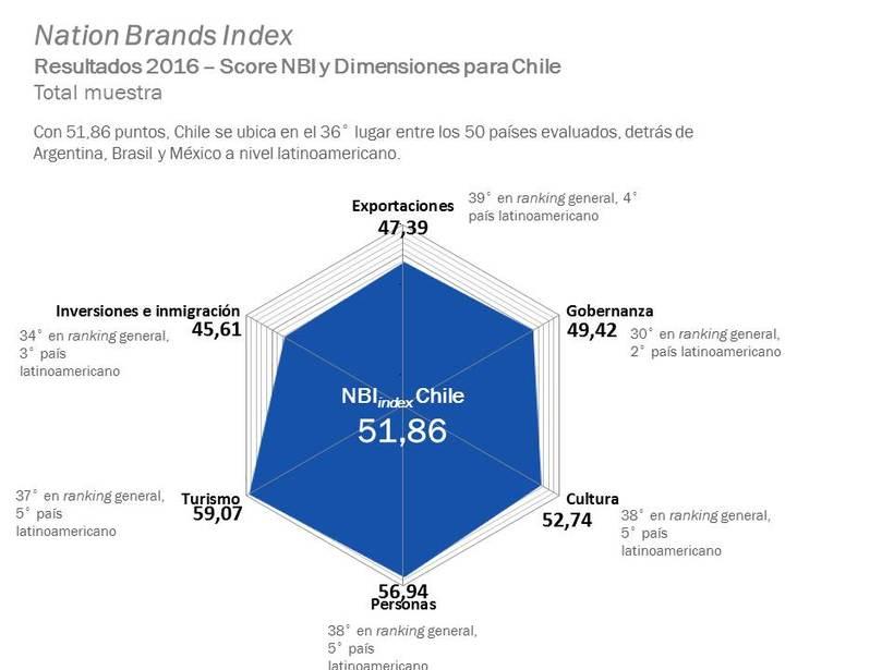 Brand image and country positioning | Imagen de marca y posicionamiento país  1