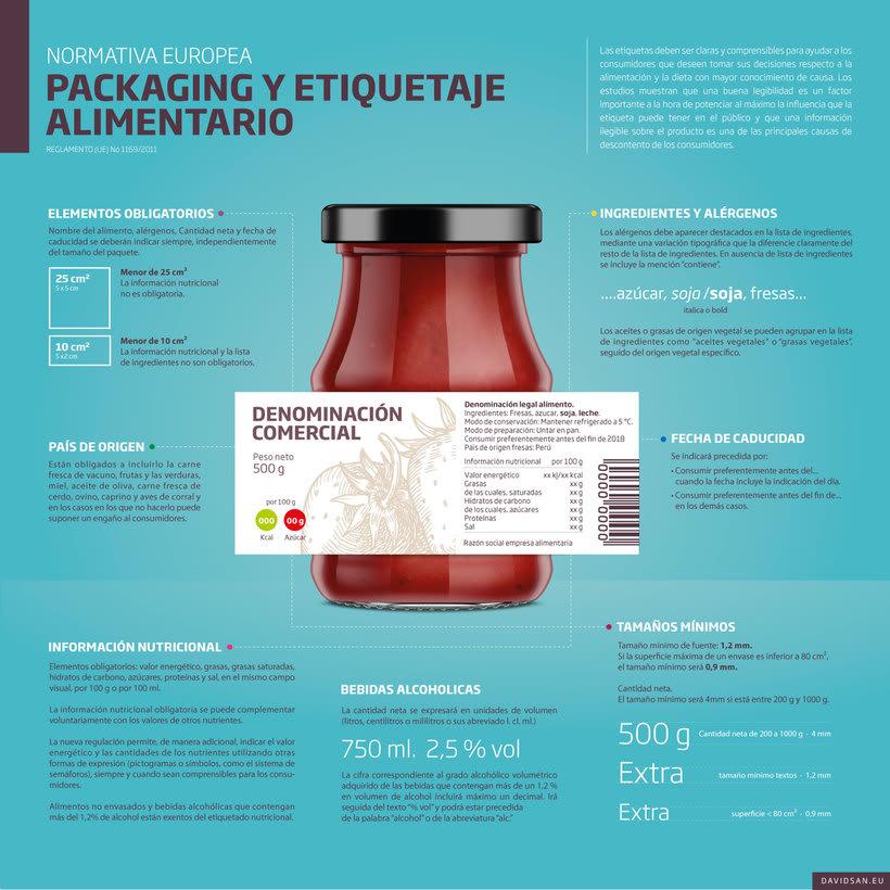 Infografía con la normativa europea de packaging y etiquetaje 1