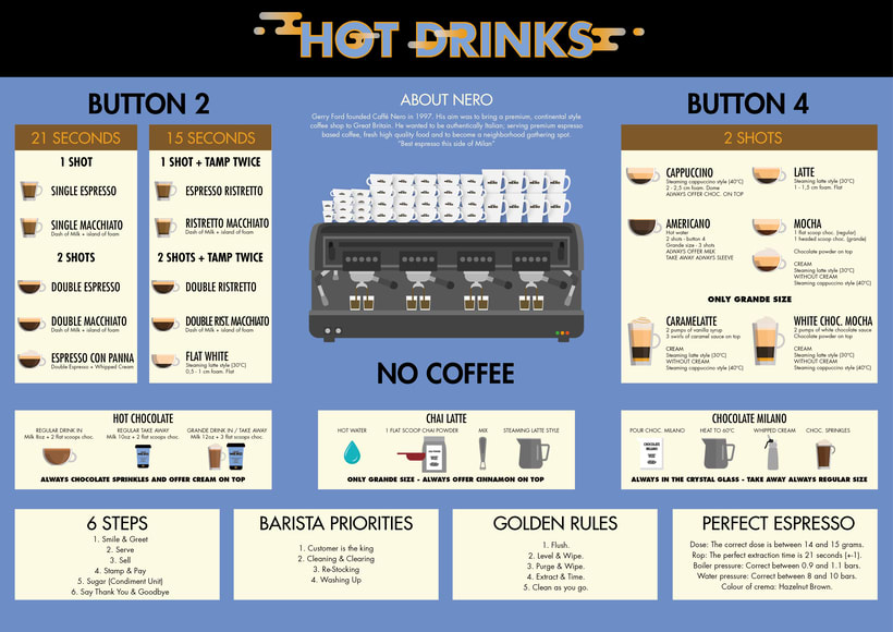 Infografía Caffè Nero 0