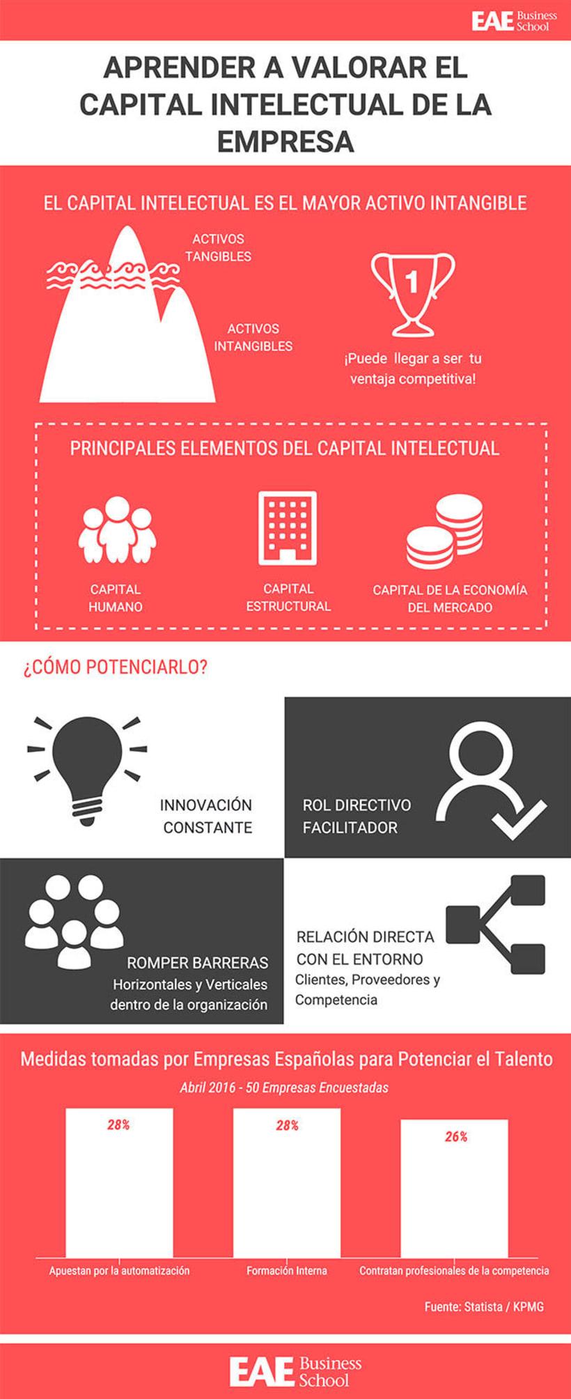 Valorar el Capital Intelectual de una empresa -1
