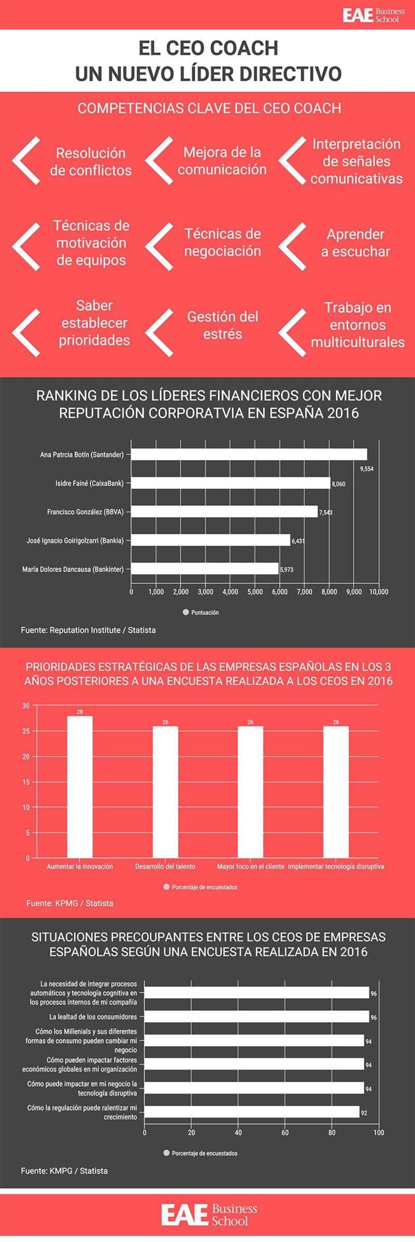 Infografía Las competencias del CEO Coach, el nuevo líder directivo -1