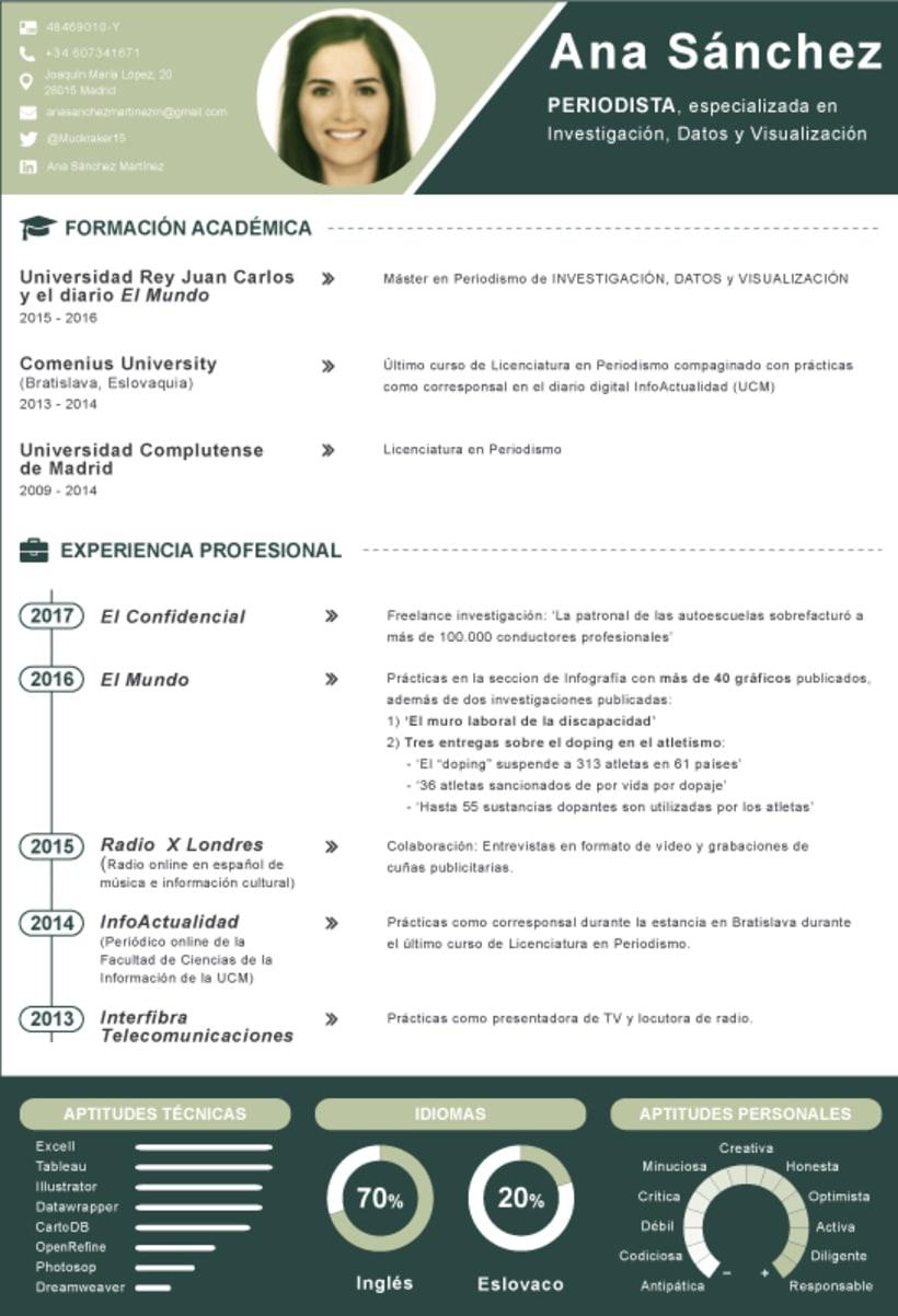 CV Visualizado 0