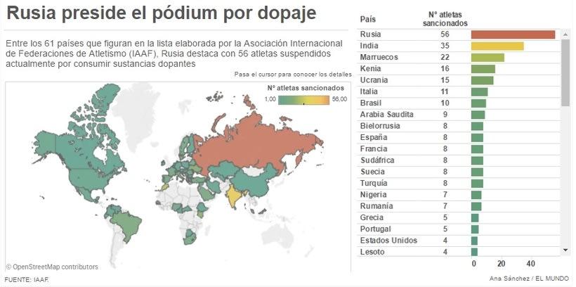 Gráfico dinámico sobre el 'doping' en el atletismo -1