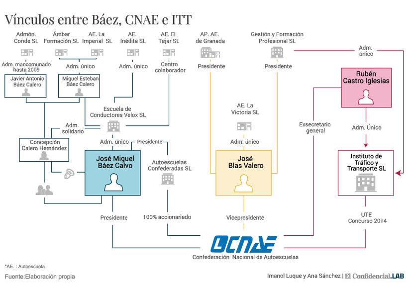Red empresarial, Investigación CNAE -1