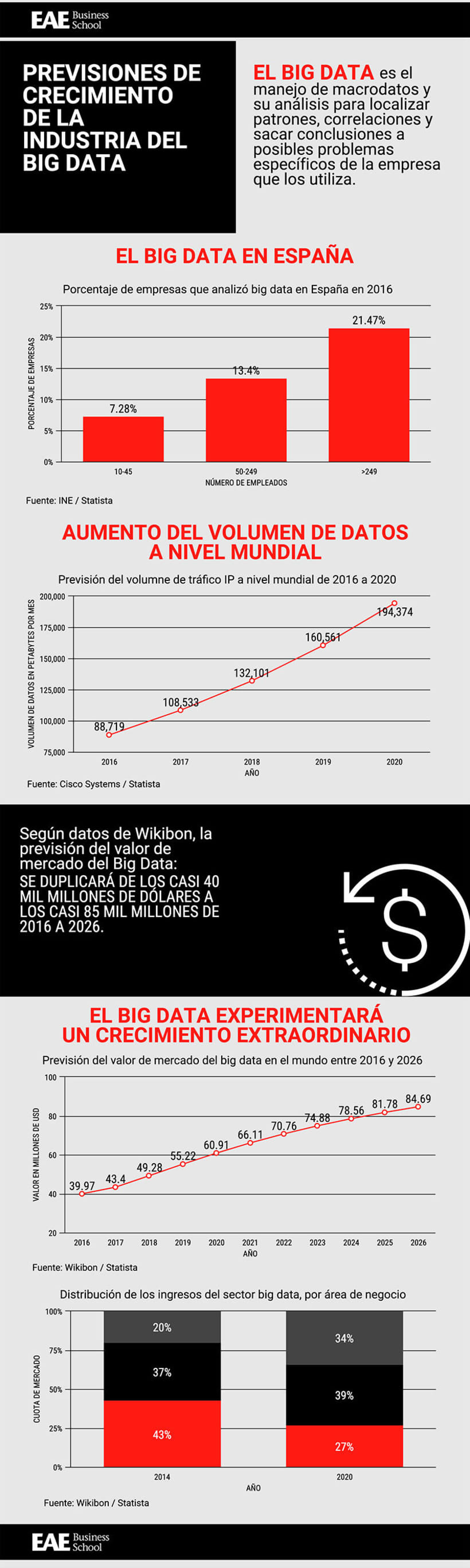 Previsiones de crecimiento de la industria del Big Data -1