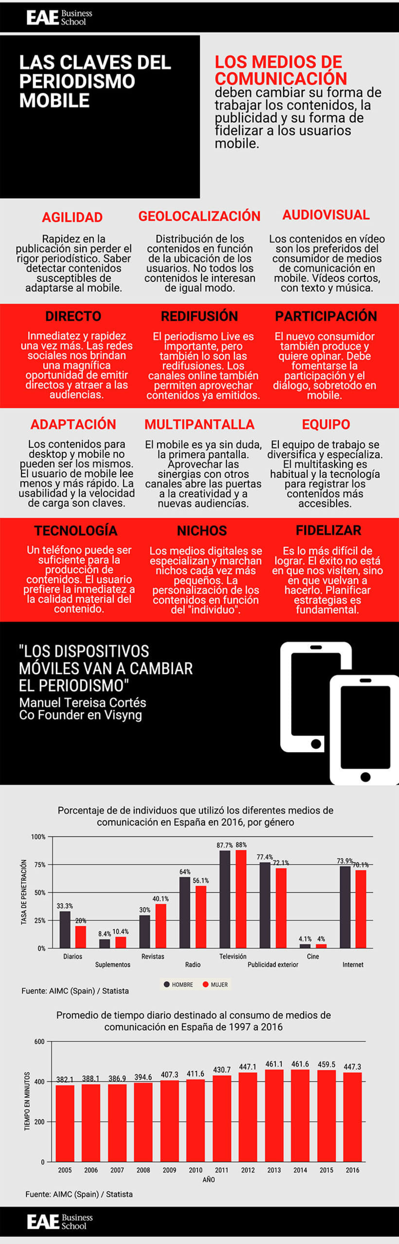 Las claves del periodismo mobile -1