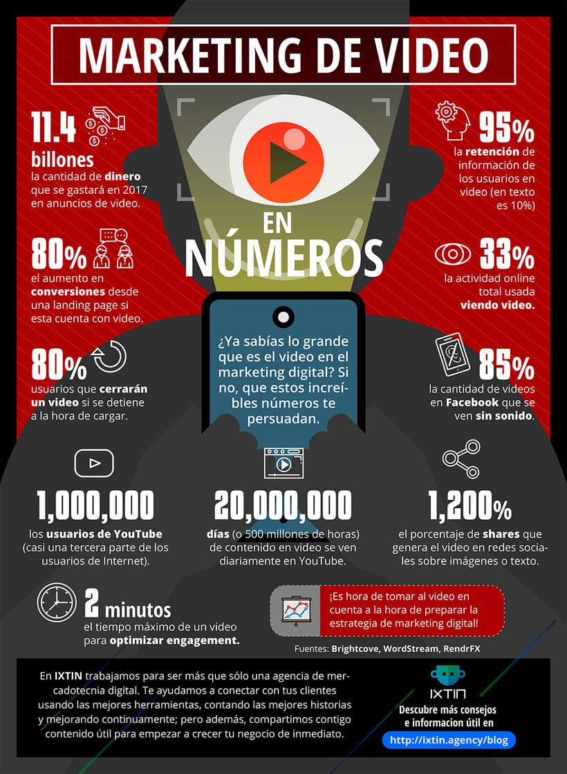 Mi Proyecto del curso: Infografía antibostezos. Mi proyecto es una infografía con números sobre el impacto de los videos en las estrategías de Marketing digital. -1