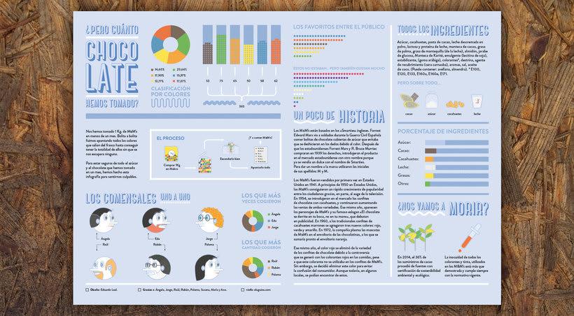 Sweet Infographics   2017 0