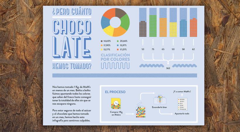 Sweet Infographics   2017 4