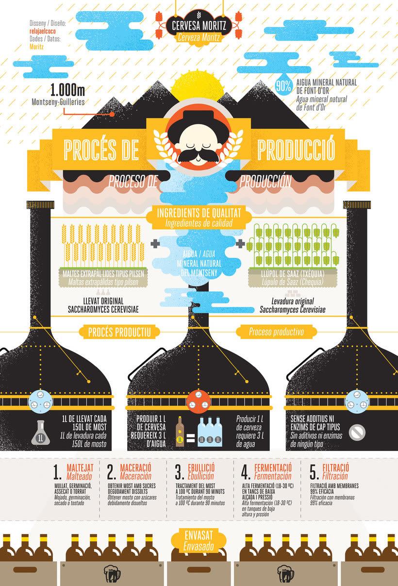 Infografía antibostezos con Relajaelcoco 15