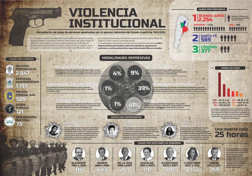 Violencia Institucional 3