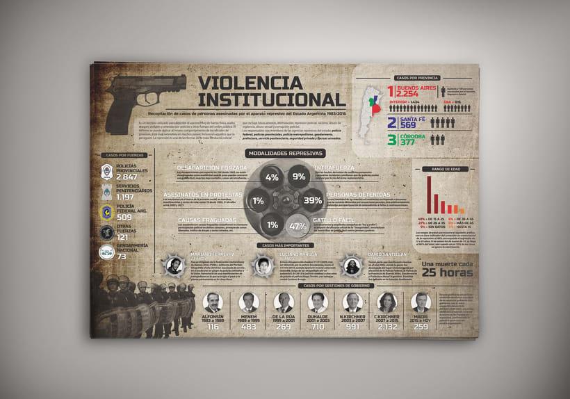 Violencia Institucional 2