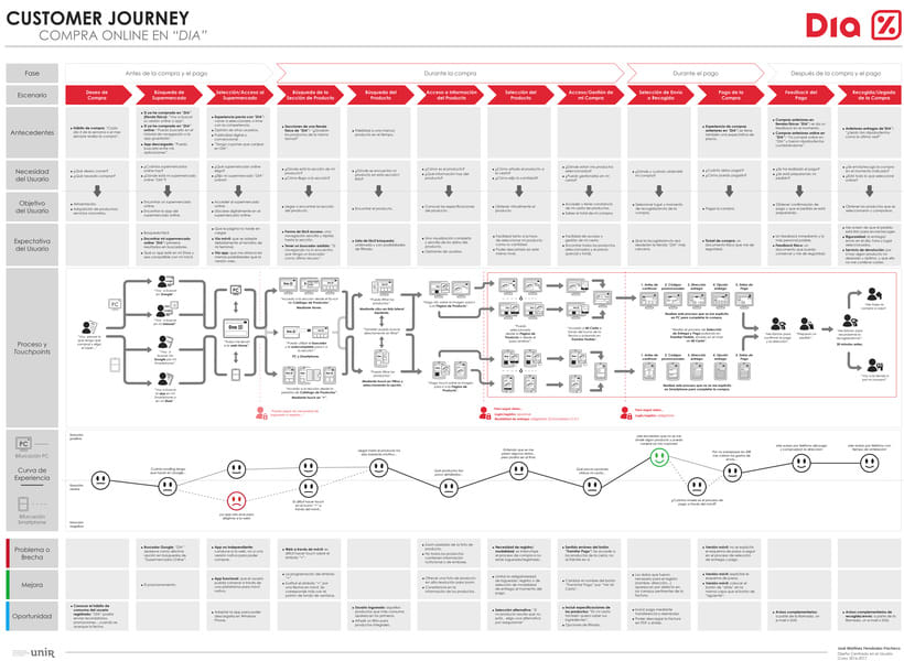 Customer Journey Map sobre el e-commerce de Dia 1