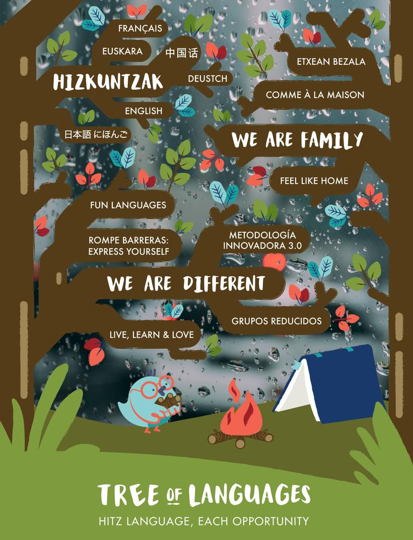 Imagen de marca: Tree of languages 2