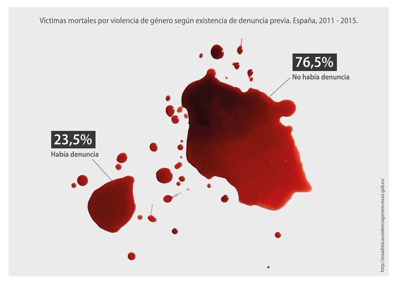 Infografías: Violencia de género -1