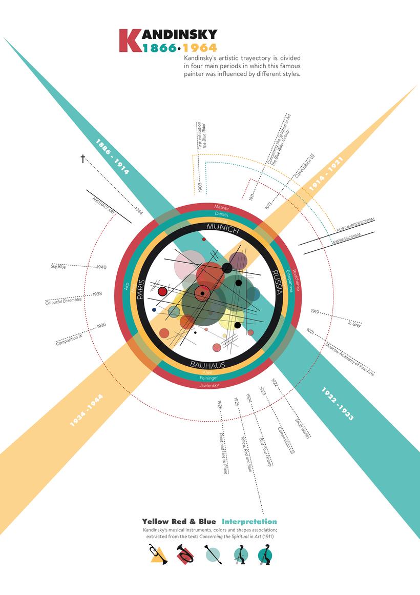Kandinsky - Infografía 0