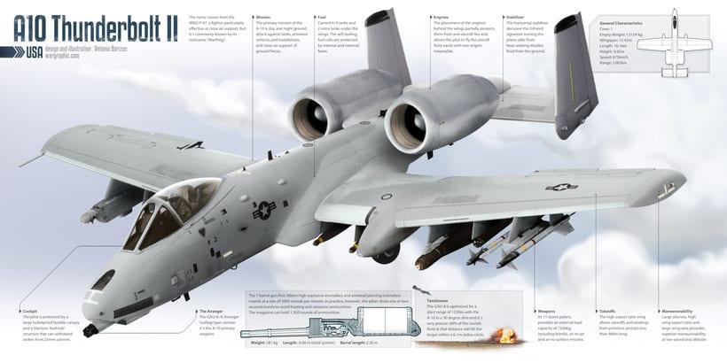Infografías militares 3
