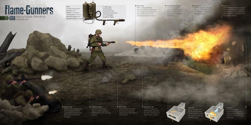 Infografías militares 2