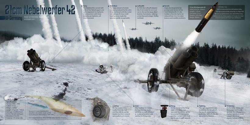 Infografías militares 1