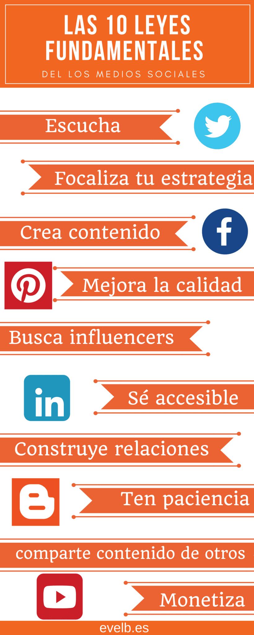 Infografías evelb.es 20