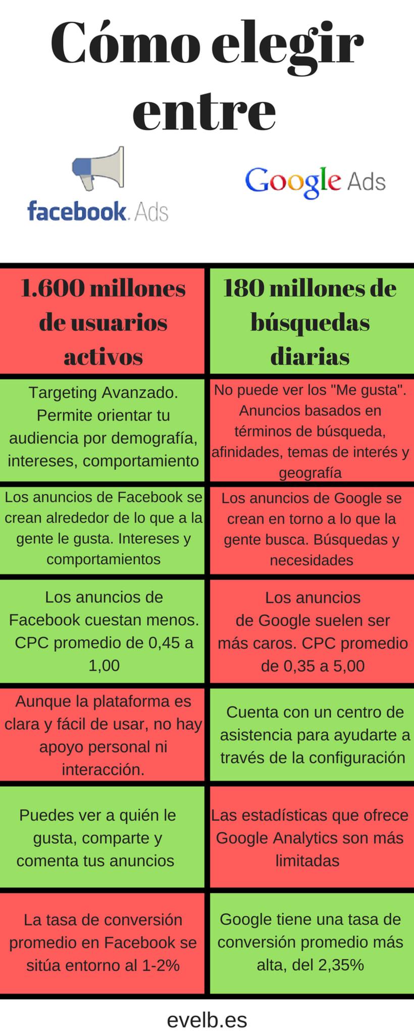 Infografías evelb.es 28