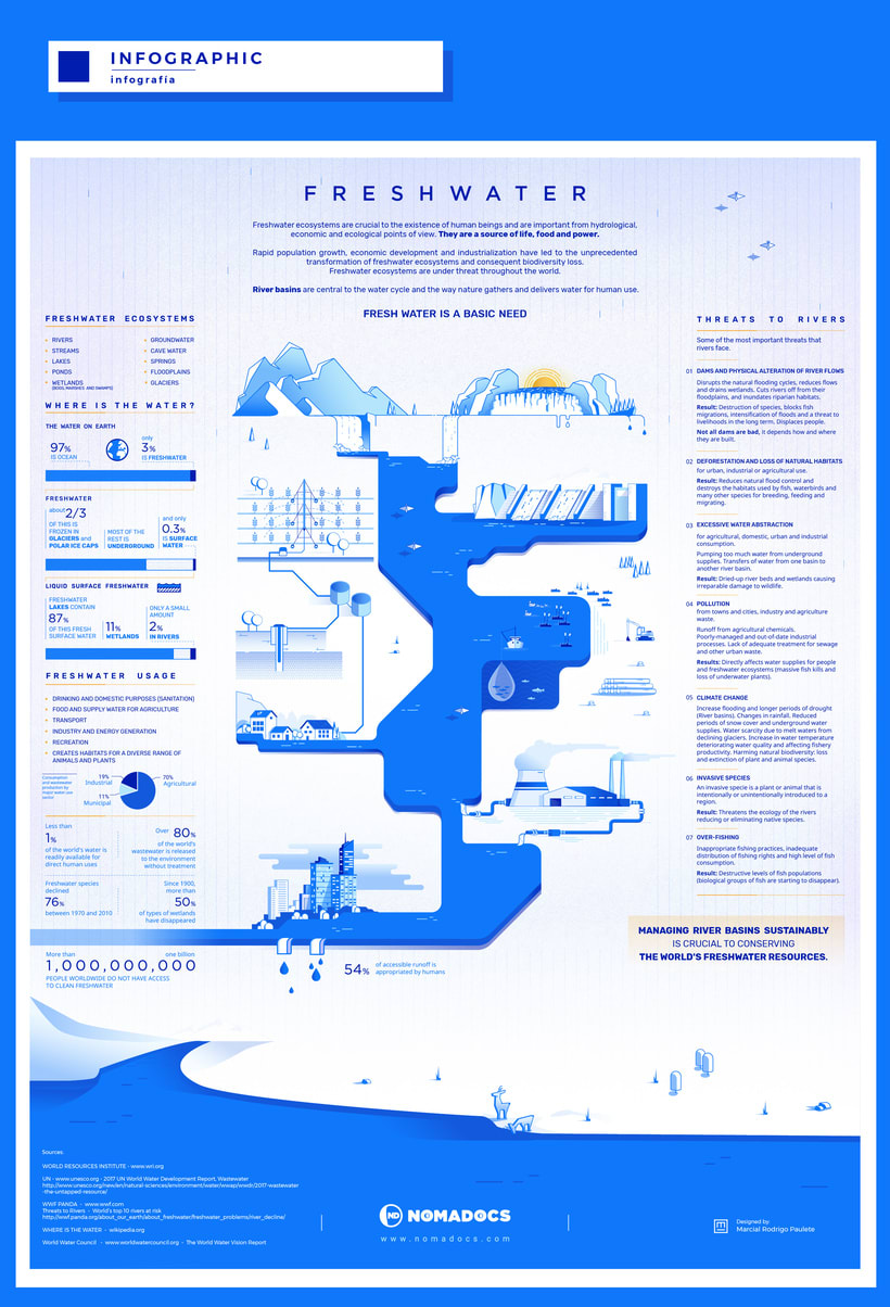 Freshwater is a Basic Need - Infographic 2