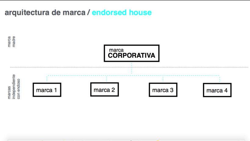 Mi Proyecto del curso: Branding e Identidad: construcción y desarrollo de una marca 7