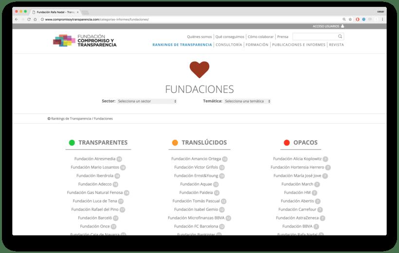 Fundación Compromiso y Transparencia 3