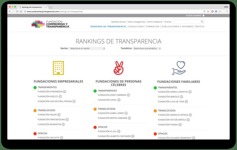 Fundación Compromiso y Transparencia 2