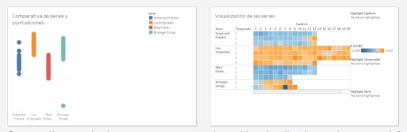 Proyecto: Introducción a la visualización de datos anamarta1 0