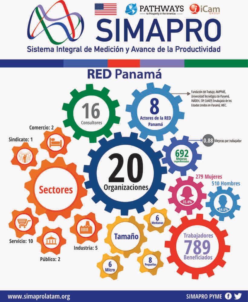 Fact Sheet para Proyecto Empresarial -1