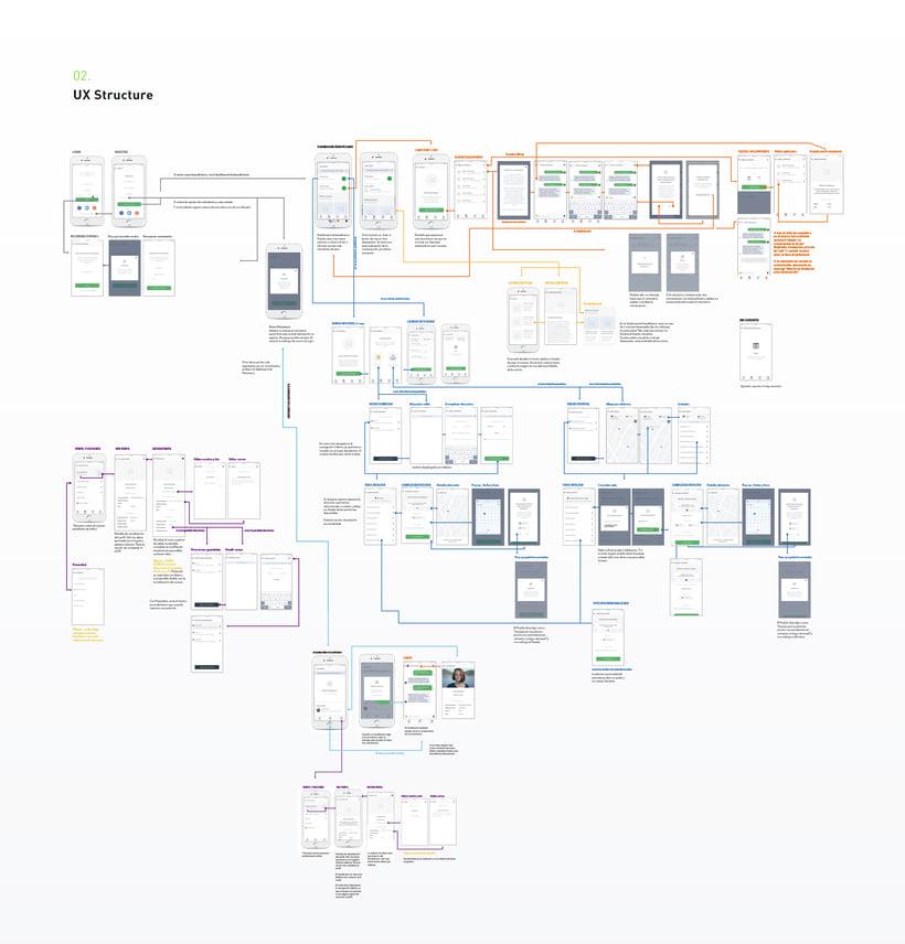 UX / UI App contra el cáncer 2