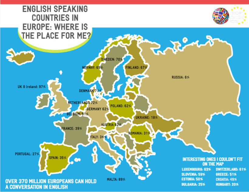 of people speaking english in european countries domestika