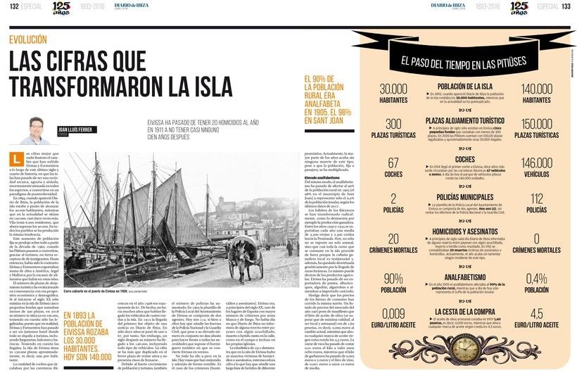 Infografías para el especial 125 años del Diario de Ibiza -1