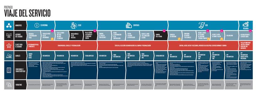 Infografías de Diseño de Servicios 2