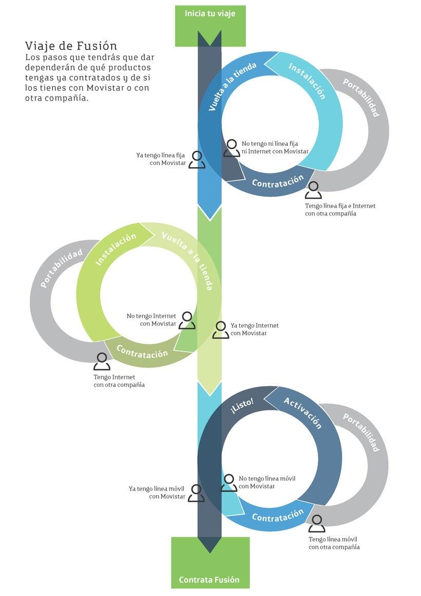 Infografías de Diseño de Servicios 0