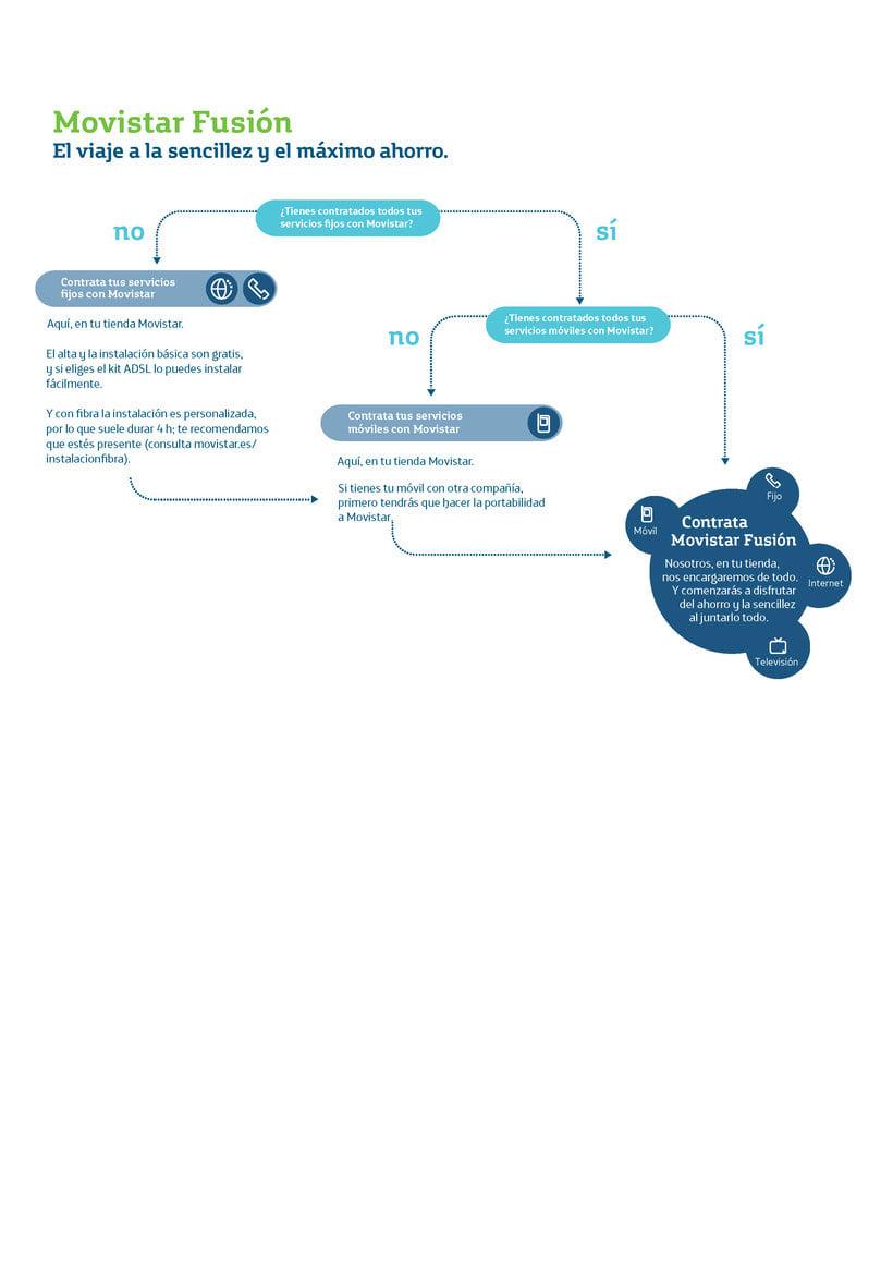 Infografías de Diseño de Servicios 5