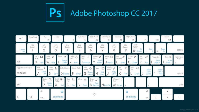 atajos de teclado mac para photoshop