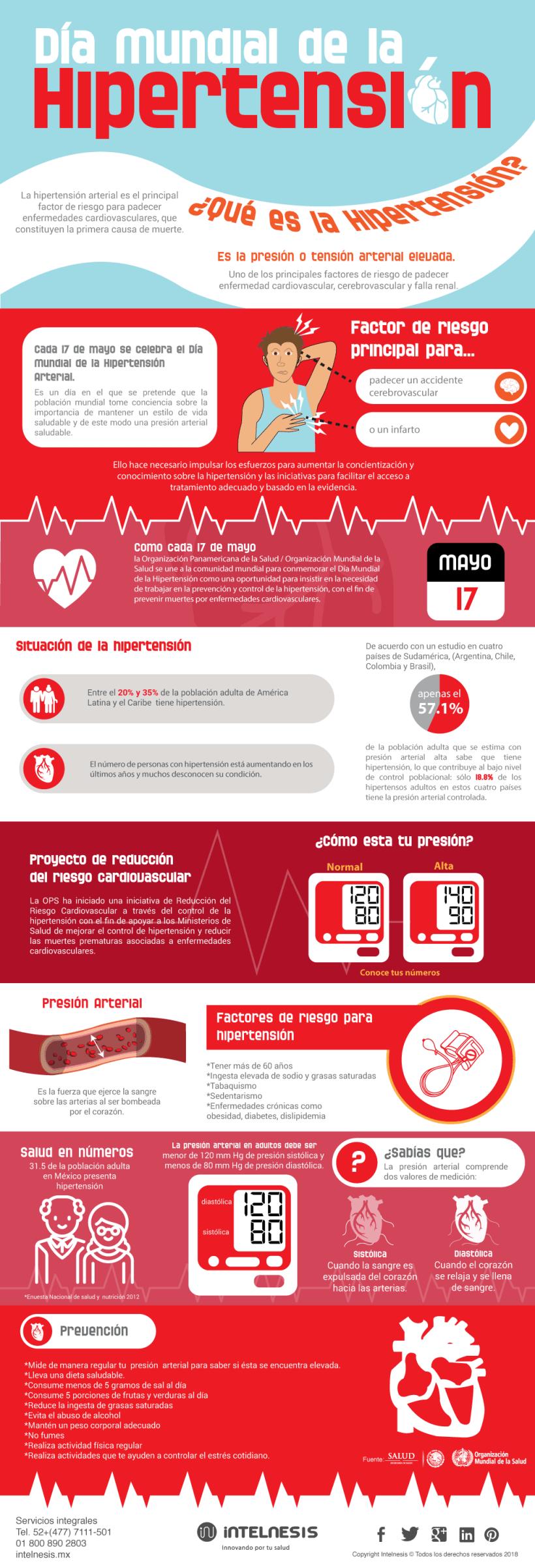 Infografía día mundial de la hipertensión - Domestika